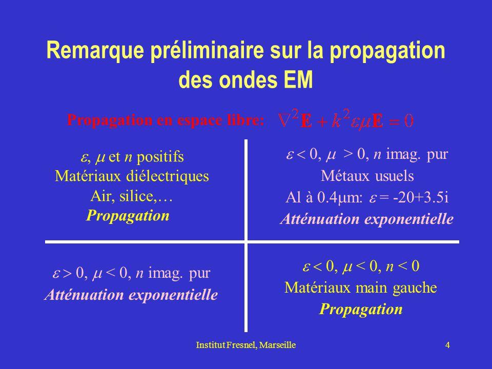 Remarque préliminaire sur la propagation des ondes EM