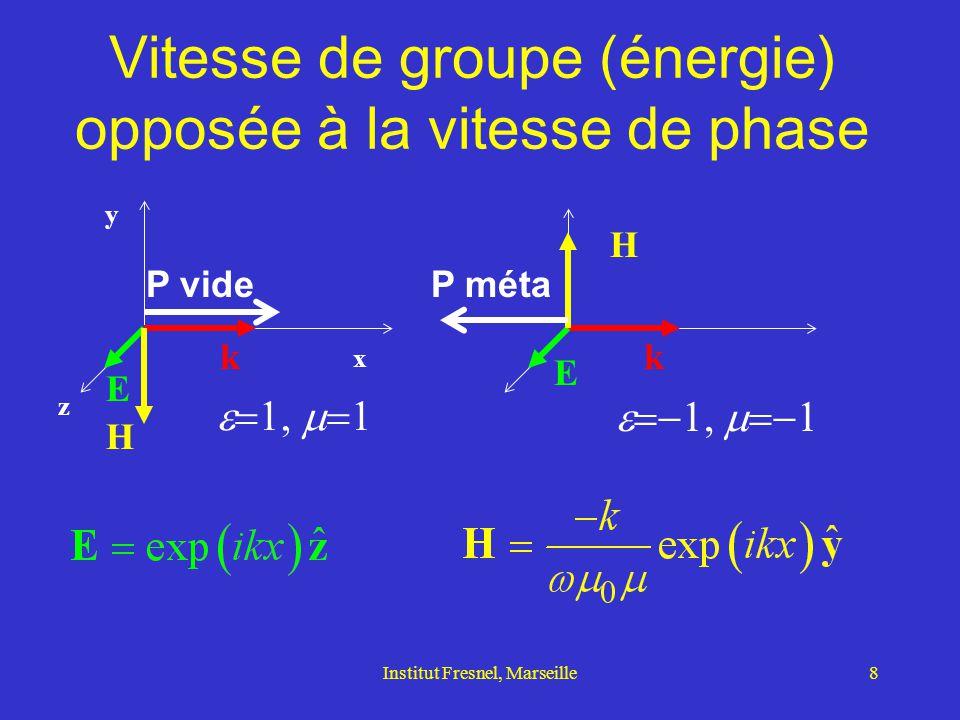 Vitesse de groupe (énergie) opposée à la vitesse de phase