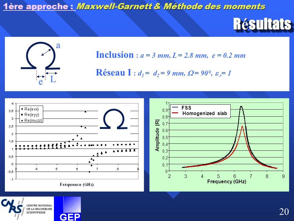 Résultats a Inclusion : a = 3 mm, L = 2.8 mm, e = 0.2 mm L e 20