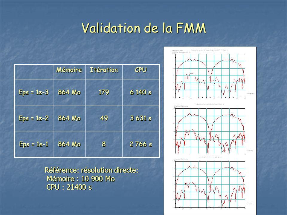Validation de la FMM Référence: résolution directe: