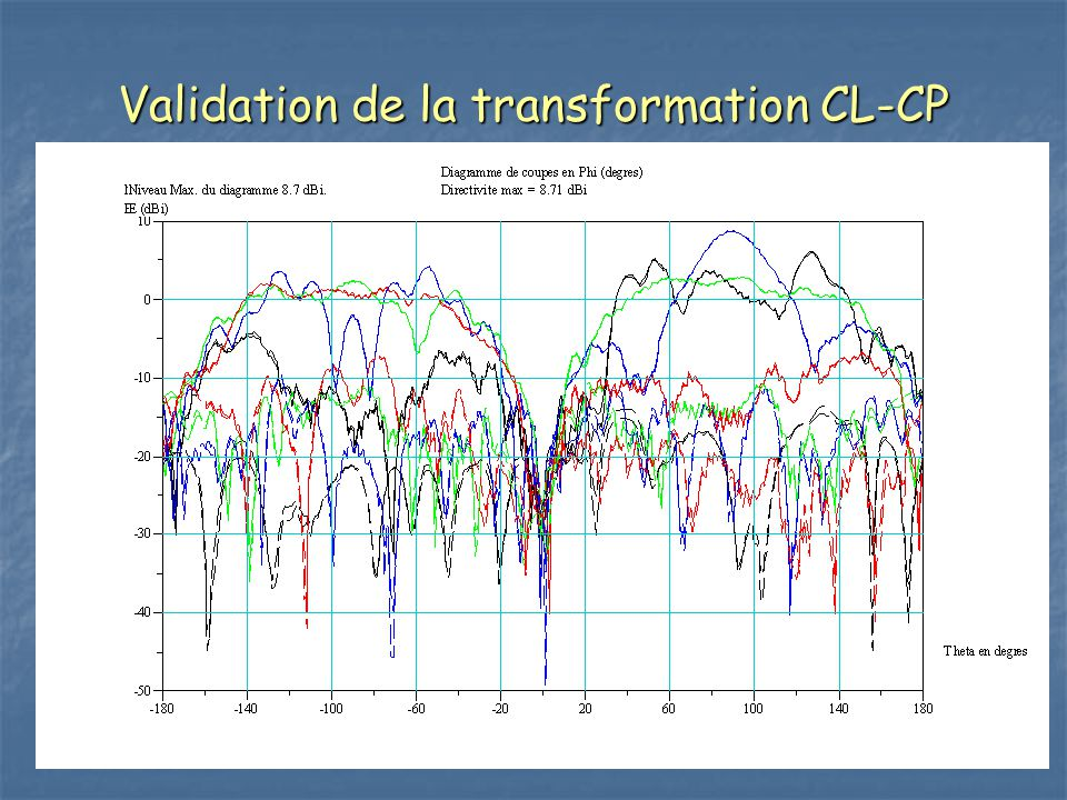 Validation de la transformation CL-CP
