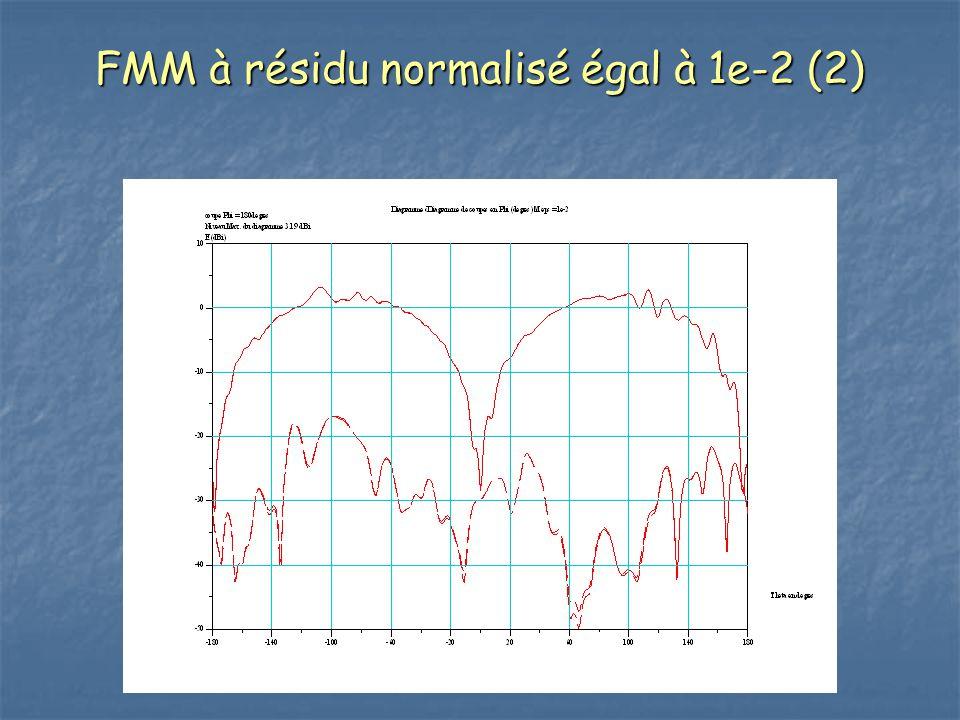FMM à résidu normalisé égal à 1e-2 (2)