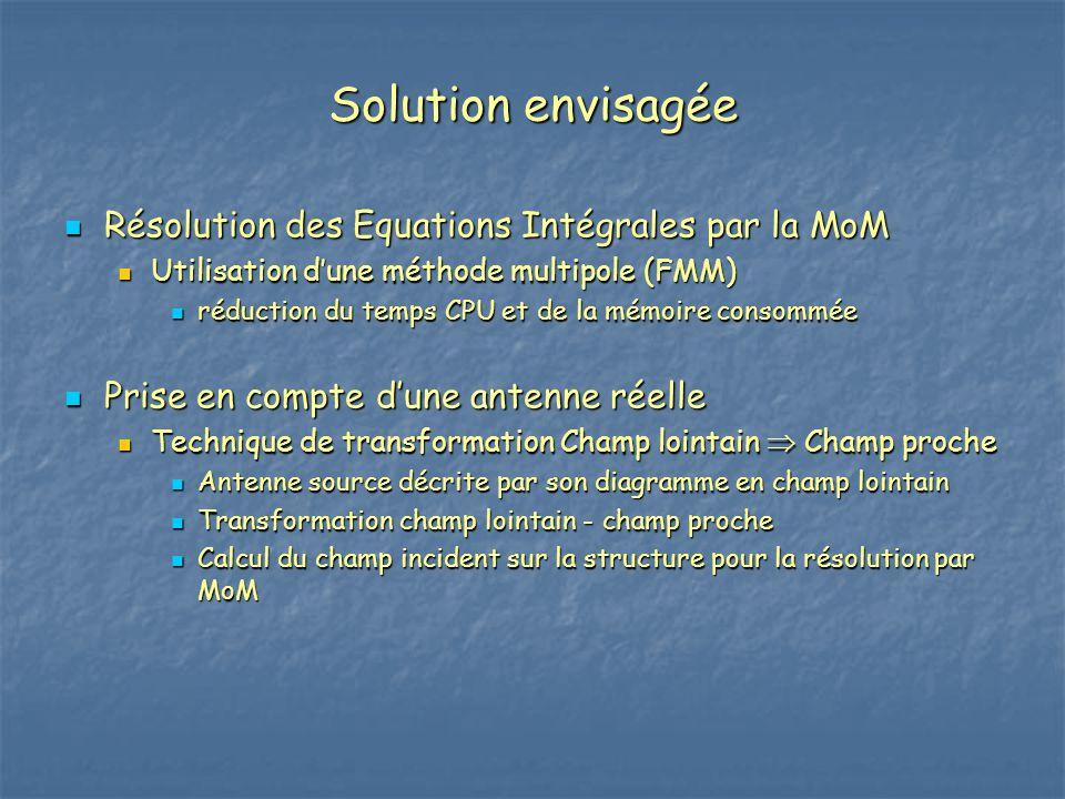 Solution envisagée Résolution des Equations Intégrales par la MoM
