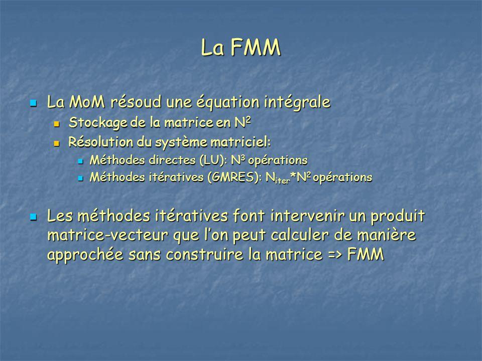 La FMM La MoM résoud une équation intégrale