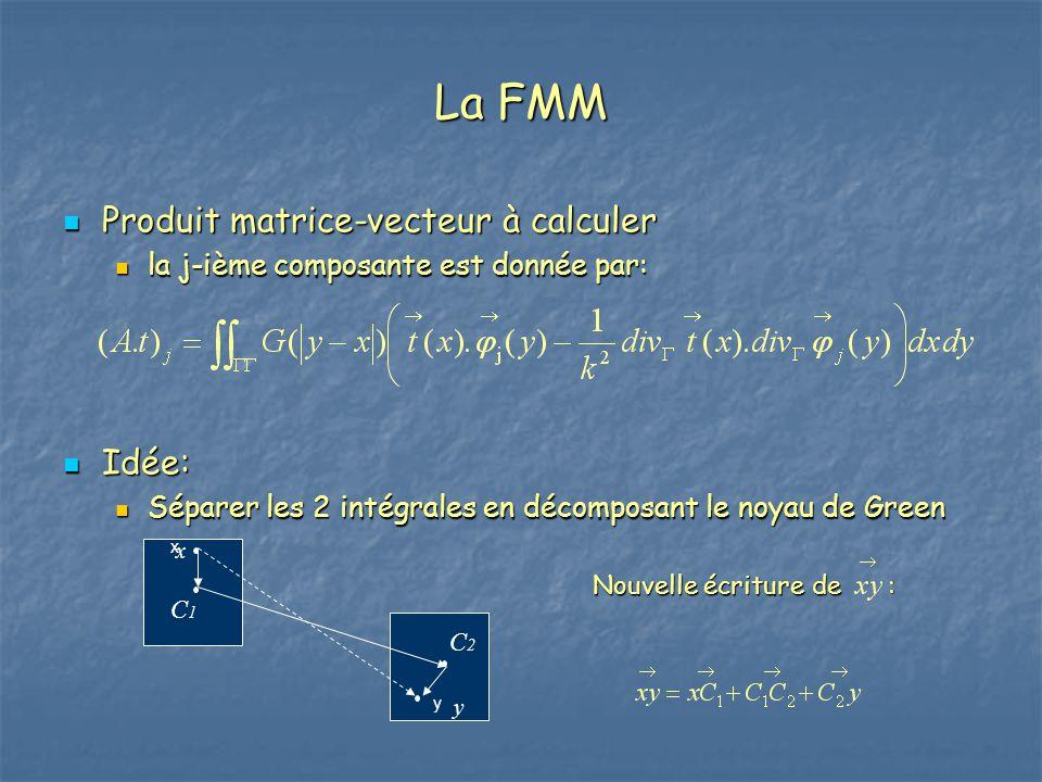 La FMM Produit matrice-vecteur à calculer Idée: