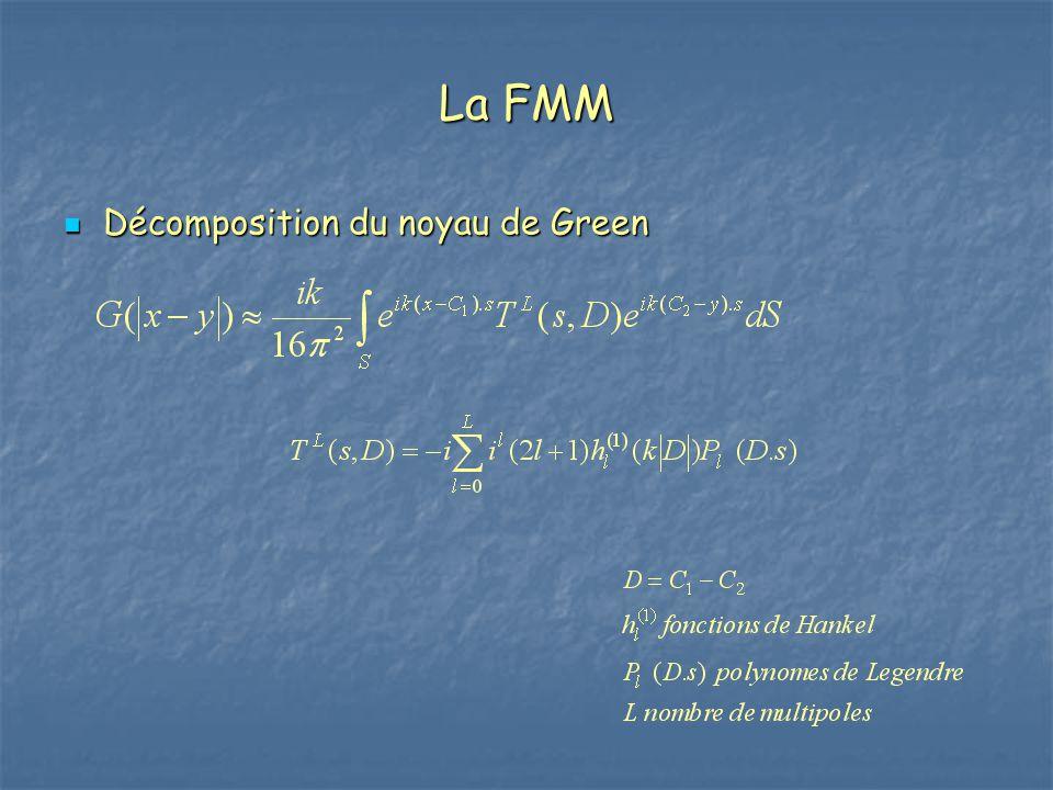 La FMM Décomposition du noyau de Green