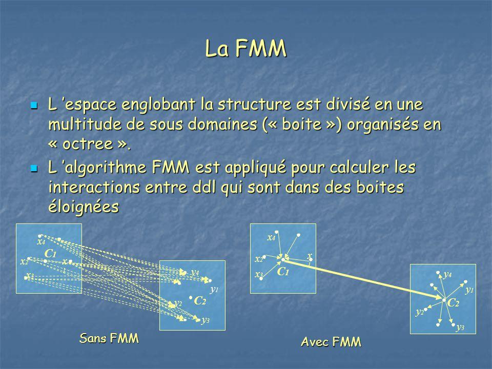 La FMM L 'espace englobant la structure est divisé en une multitude de sous domaines (« boite ») organisés en « octree ».