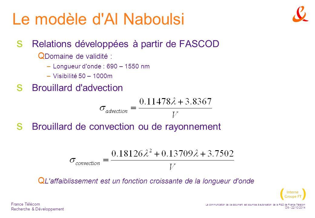 Le modèle d Al Naboulsi Relations développées à partir de FASCOD