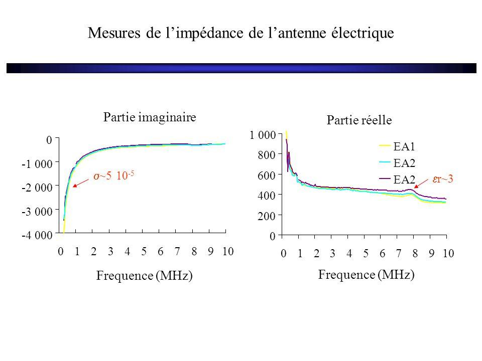 Mesures de l'impédance de l'antenne électrique