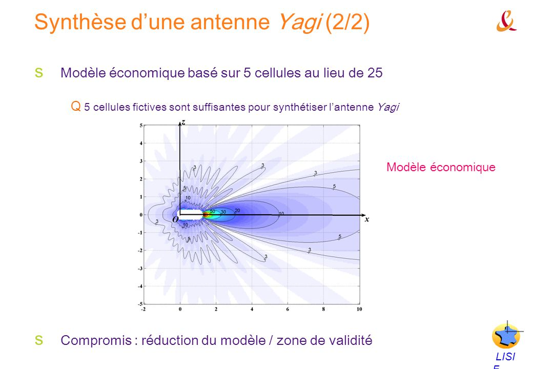 Synthèse d'une antenne Yagi (2/2)