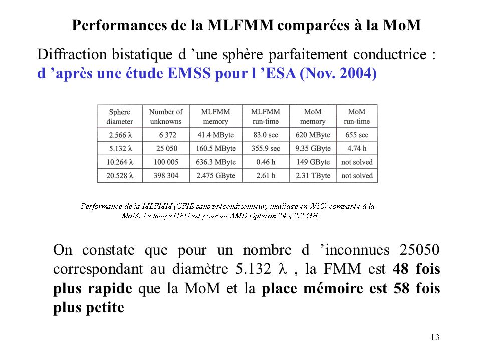 Performances de la MLFMM comparées à la MoM
