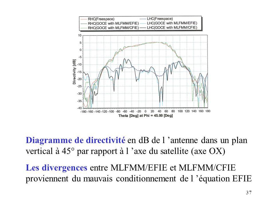 Diagramme de directivité en dB de l 'antenne dans un plan vertical à 45° par rapport à l 'axe du satellite (axe OX)