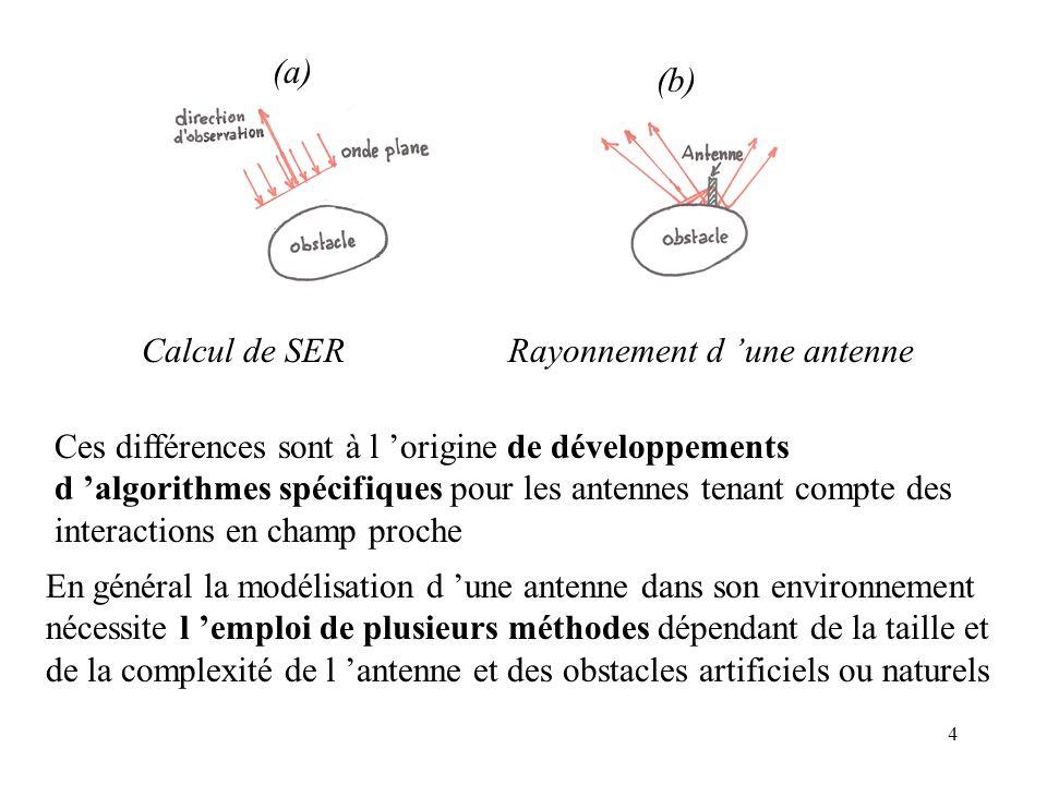 (a) (b) Calcul de SER. Rayonnement d 'une antenne.