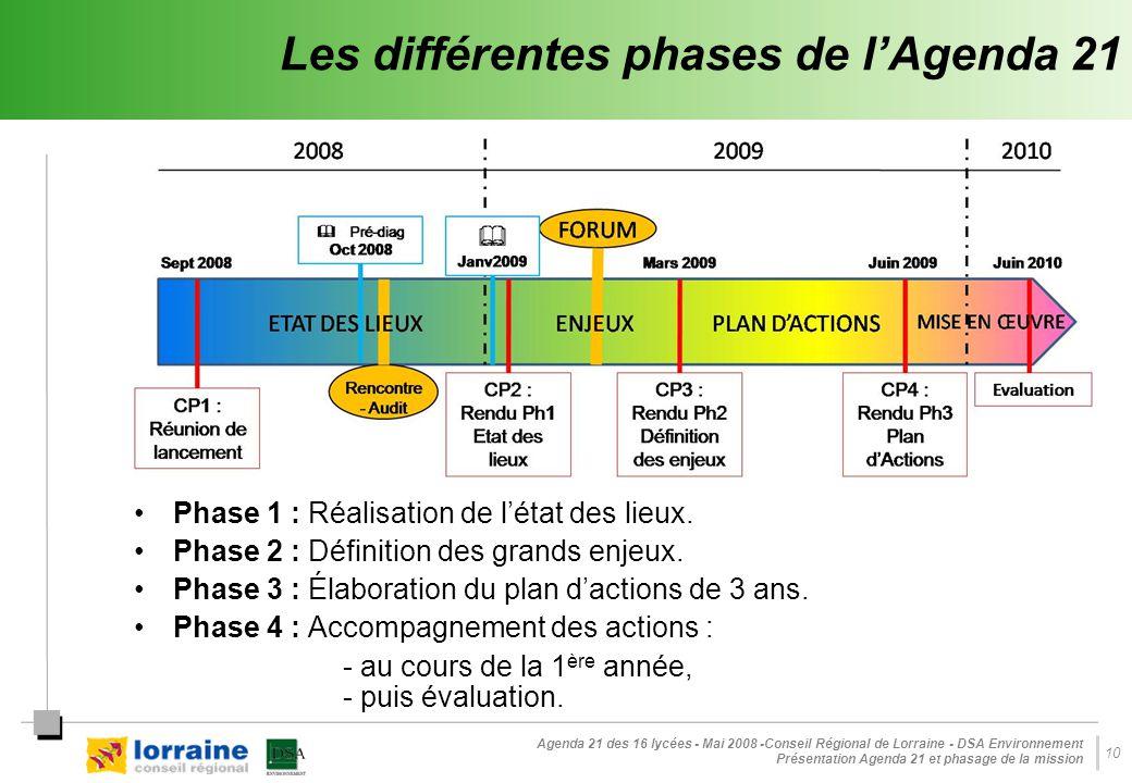 Les différentes phases de l'Agenda 21