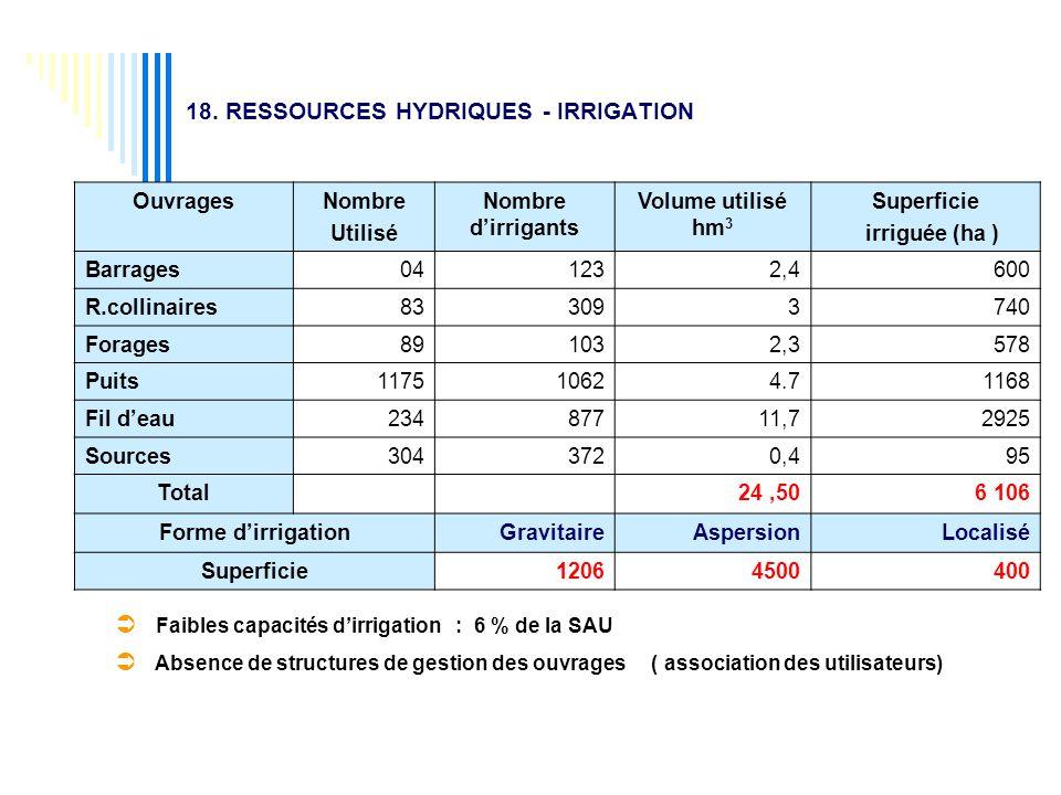 18. RESSOURCES HYDRIQUES - IRRIGATION