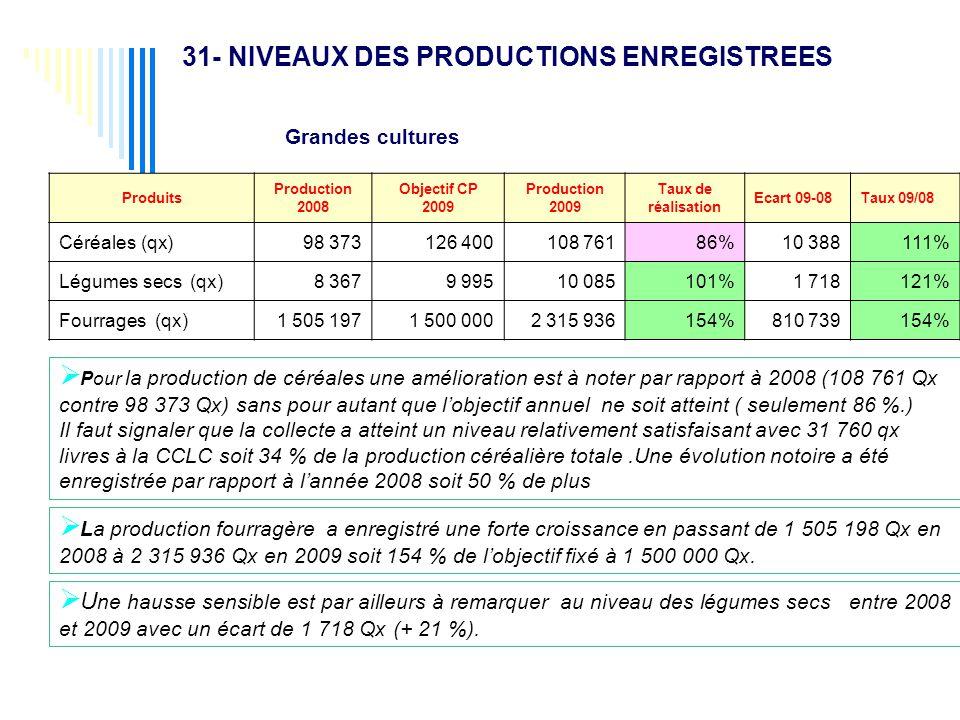 31- NIVEAUX DES PRODUCTIONS ENREGISTREES