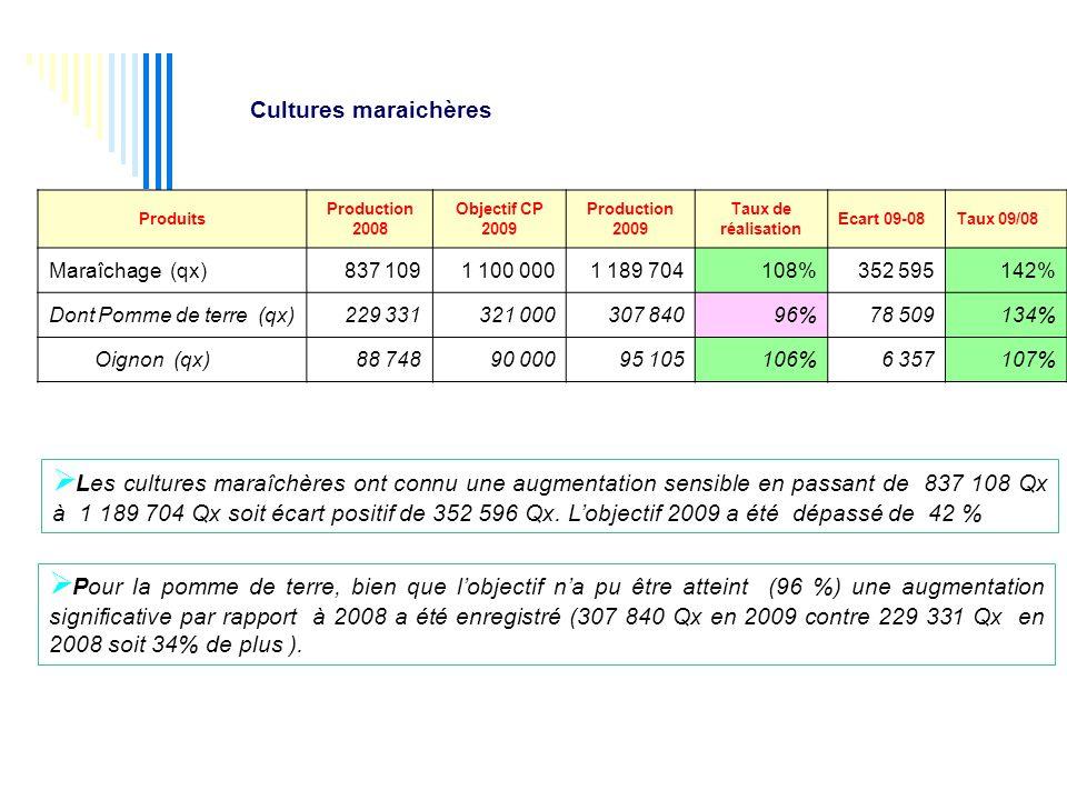 Cultures maraichères Produits. Production. 2008. Objectif CP. 2009. Taux de. réalisation. Ecart 09-08.