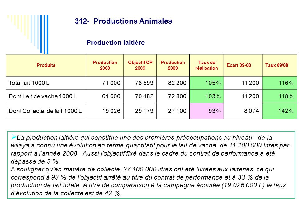 312- Productions Animales