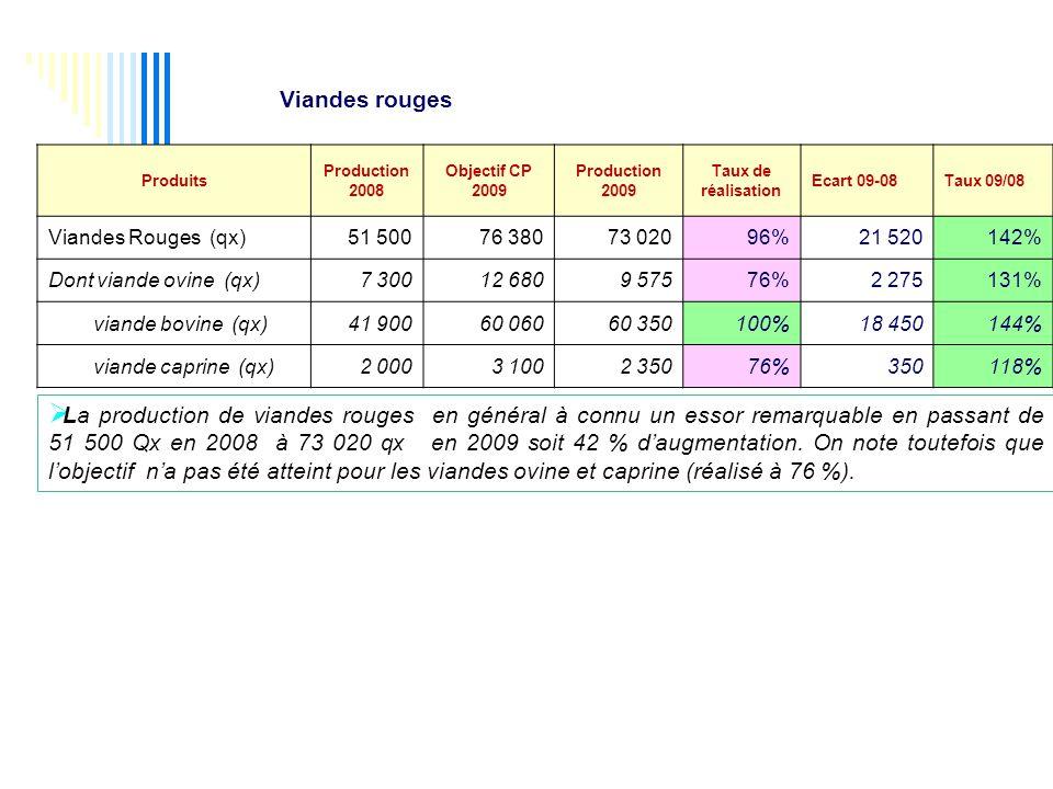 Viandes rouges Produits. Production. 2008. Objectif CP. 2009. Taux de. réalisation. Ecart 09-08.