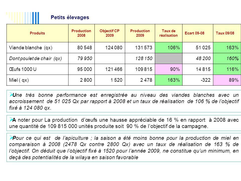 Petits élevages Produits. Production. 2008. Objectif CP. 2009. Taux de. réalisation. Ecart 09-08.
