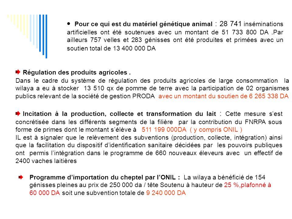 Régulation des produits agricoles .