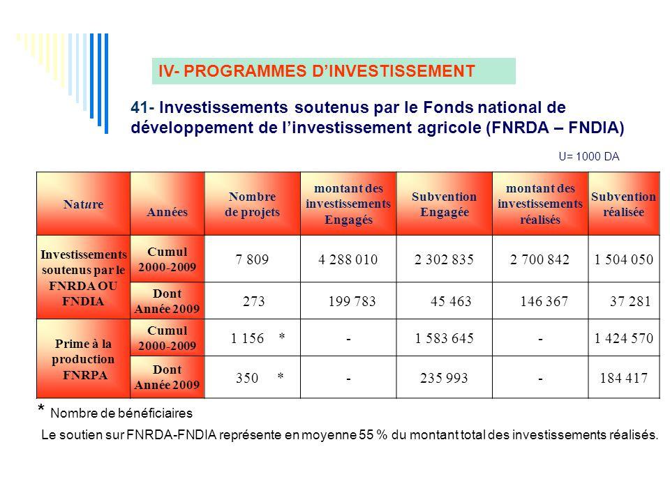 Investissements soutenus par le FNRDA OU FNDIA