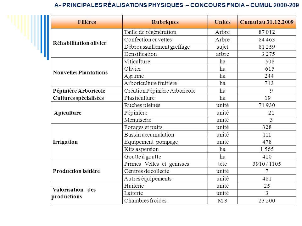 A- PRINCIPALES RÉALISATIONS PHYSIQUES – CONCOURS FNDIA – CUMUL 2000-209
