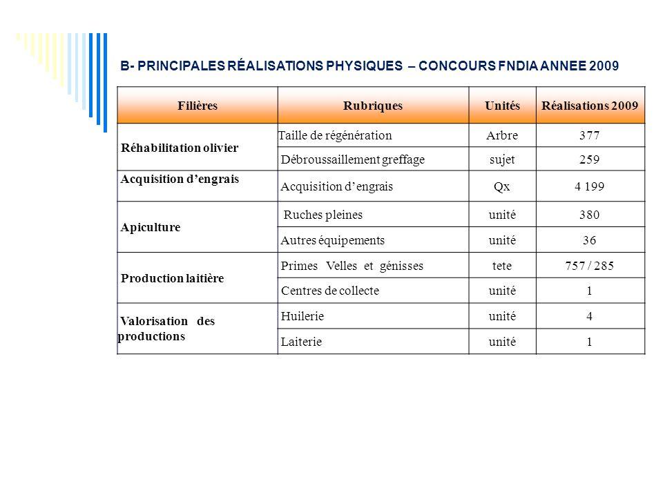 B- PRINCIPALES RÉALISATIONS PHYSIQUES – CONCOURS FNDIA ANNEE 2009
