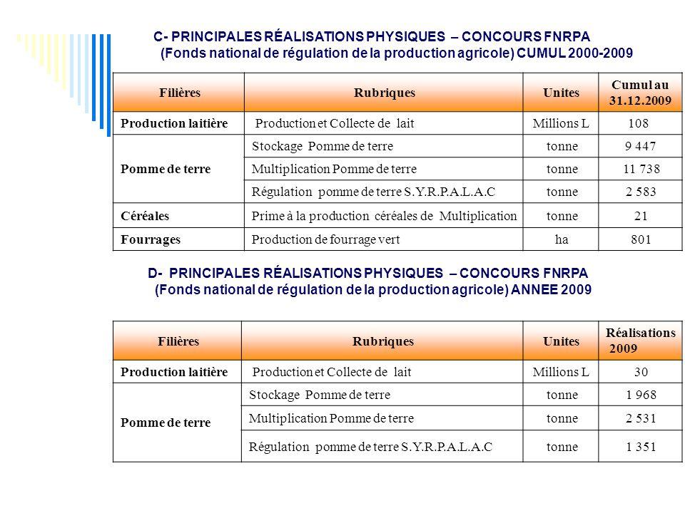 C- PRINCIPALES RÉALISATIONS PHYSIQUES – CONCOURS FNRPA