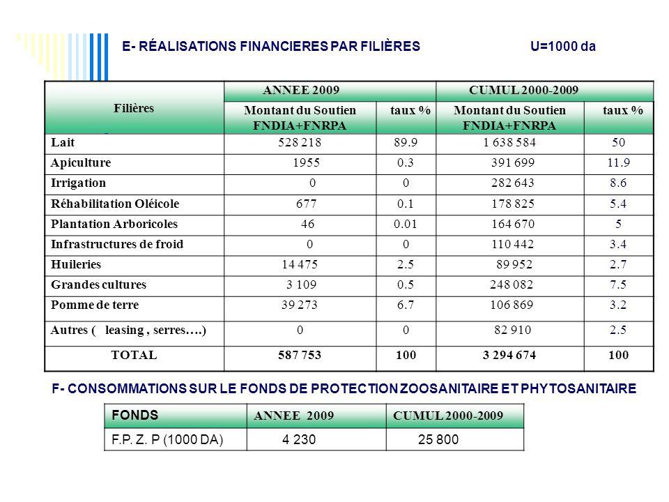 E- RÉALISATIONS FINANCIERES PAR FILIÈRES U=1000 da