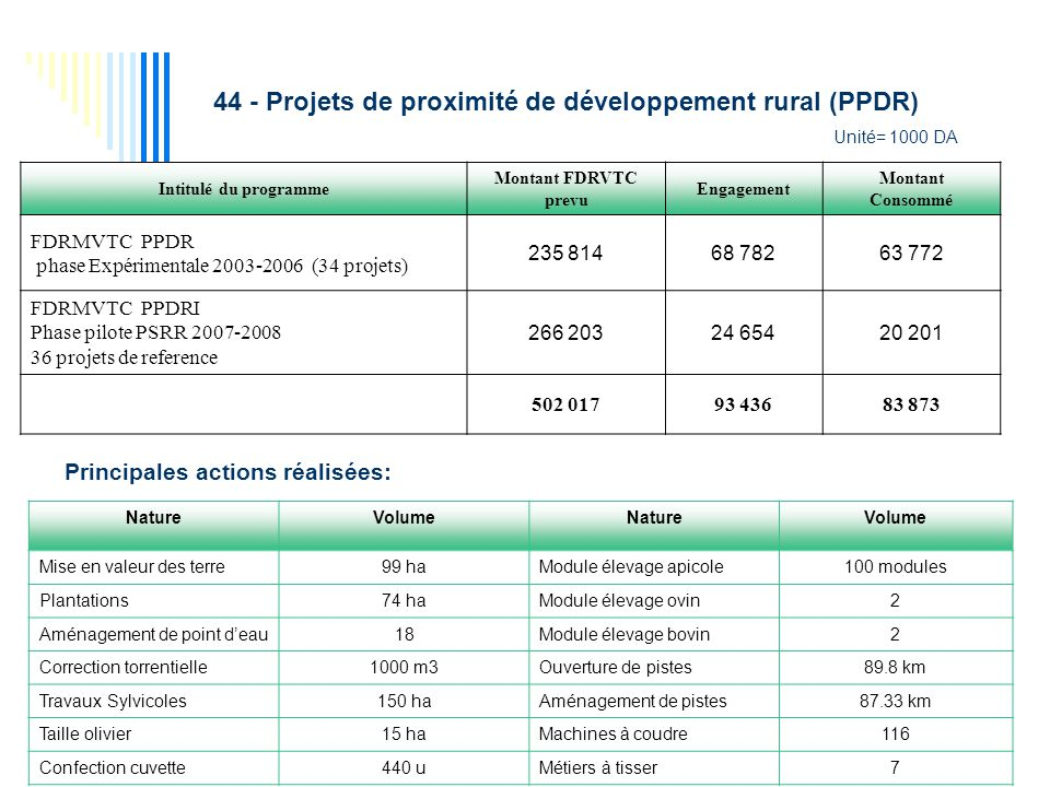 44 - Projets de proximité de développement rural (PPDR)