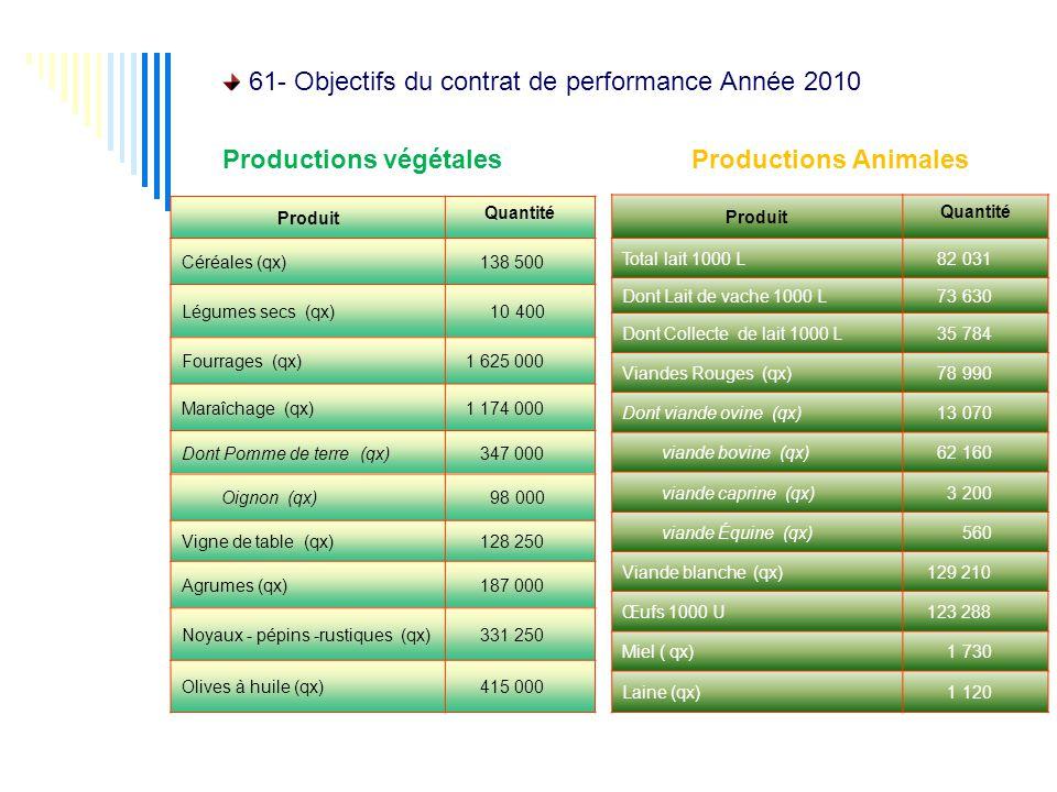 61- Objectifs du contrat de performance Année 2010