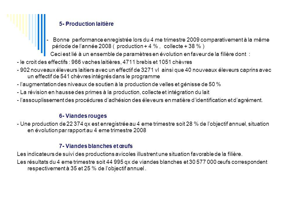 5- Production laitière