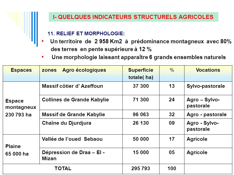 I- QUELQUES INDICATEURS STRUCTURELS AGRICOLES