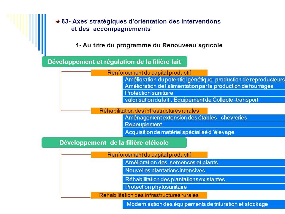1- Au titre du programme du Renouveau agricole