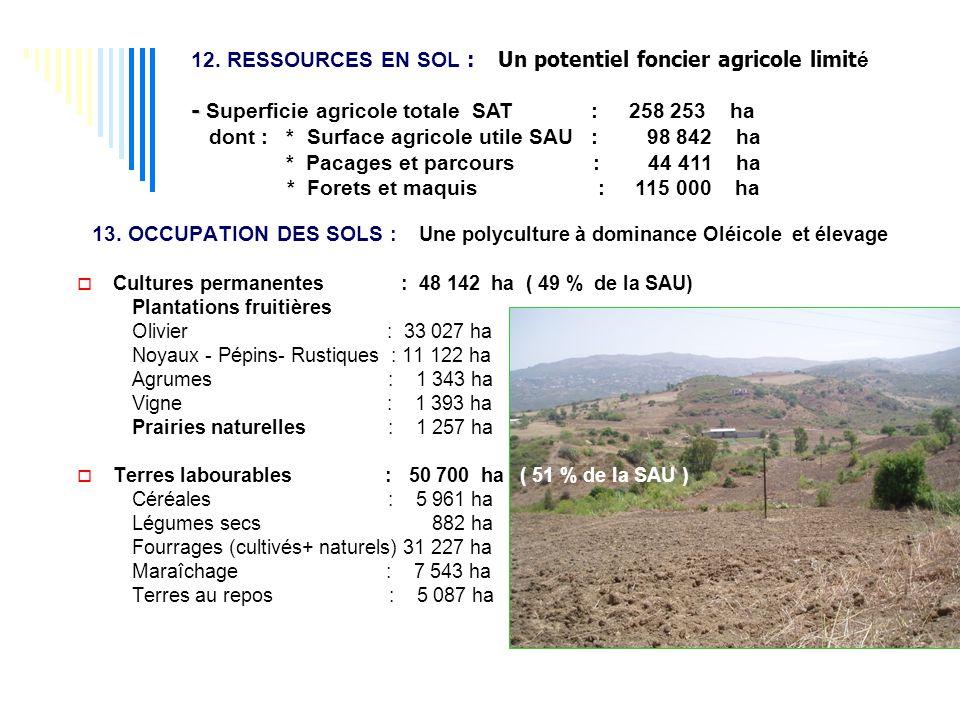 12. RESSOURCES EN SOL : Un potentiel foncier agricole limité