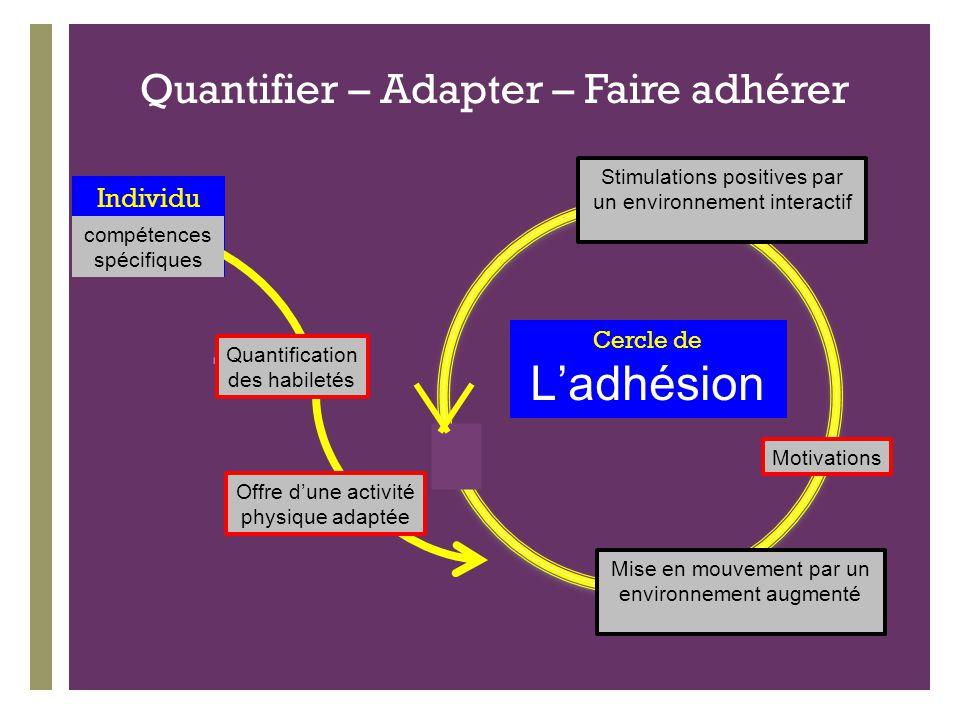 Quantifier – Adapter – Faire adhérer