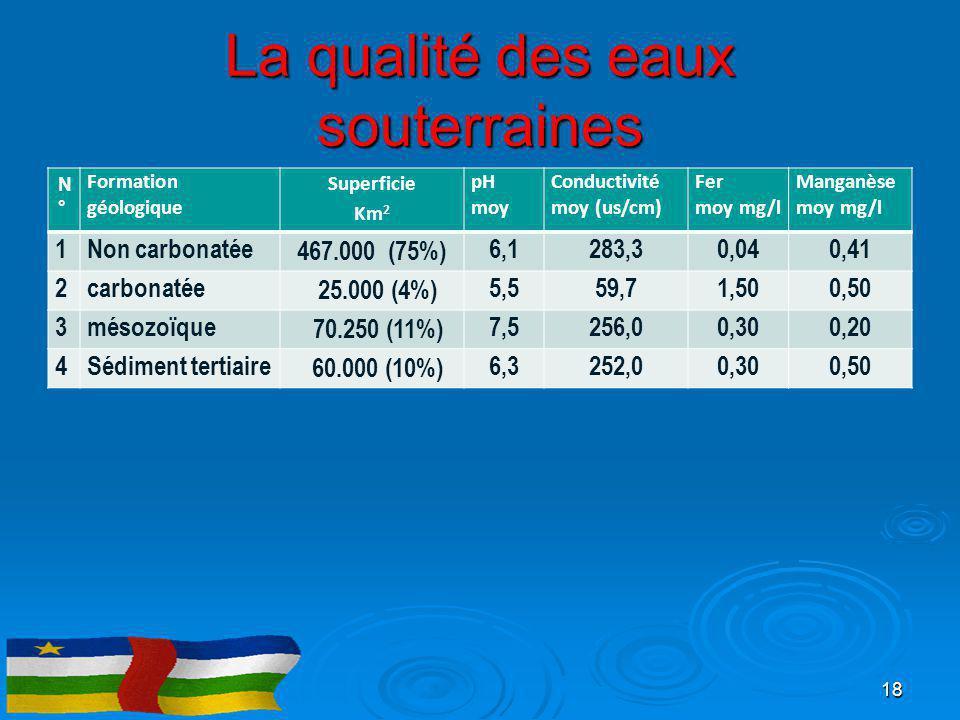 La qualité des eaux souterraines