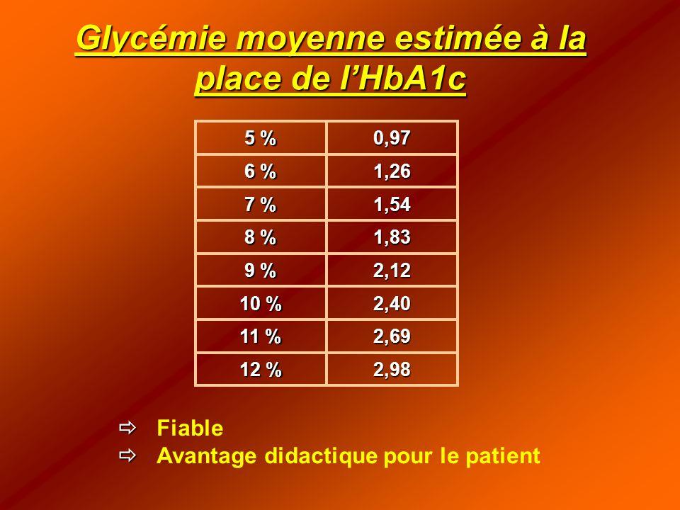Glycémie moyenne estimée à la place de l'HbA1c
