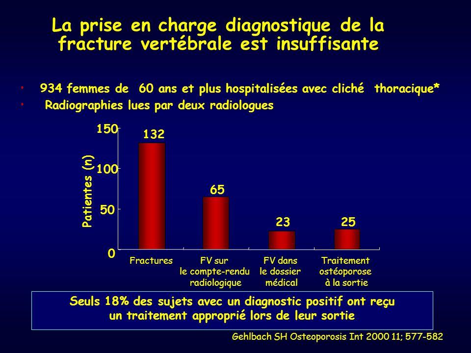 La prise en charge diagnostique de la fracture vertébrale est insuffisante