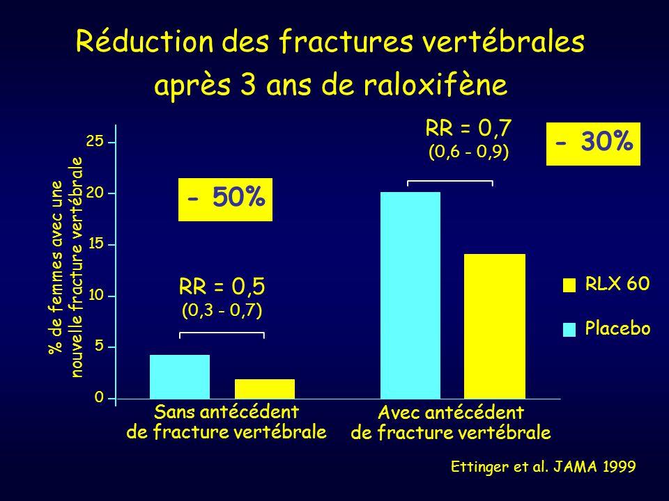 Réduction des fractures vertébrales après 3 ans de raloxifène