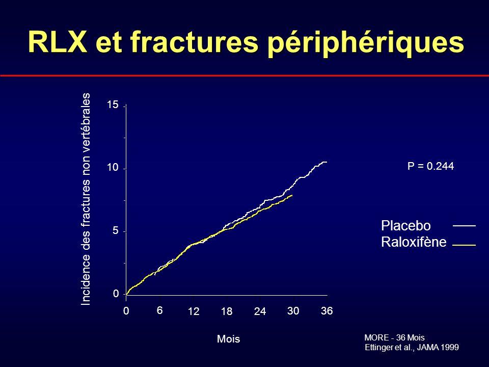 RLX et fractures périphériques