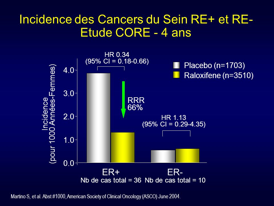 Incidence des Cancers du Sein RE+ et RE- Etude CORE - 4 ans