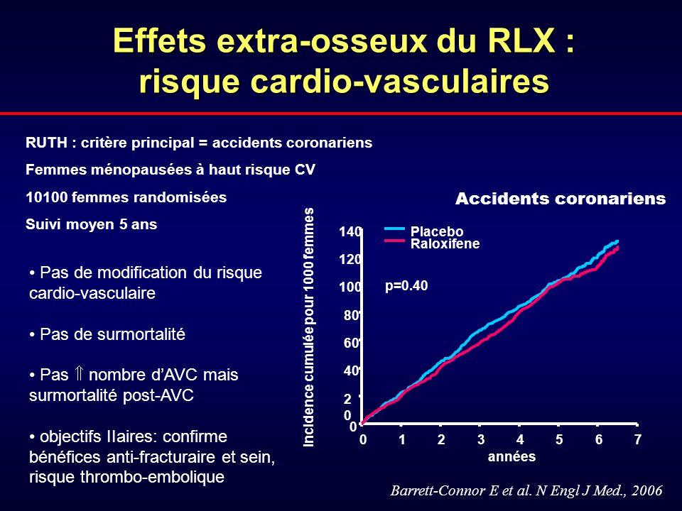 Effets extra-osseux du RLX : risque cardio-vasculaires