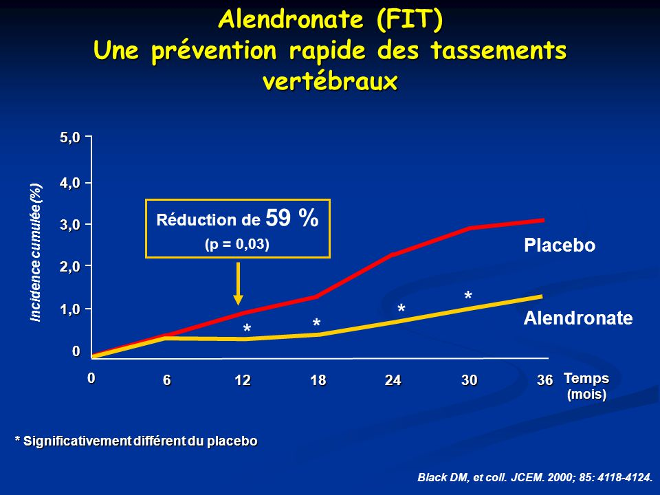Alendronate (FIT) Une prévention rapide des tassements vertébraux