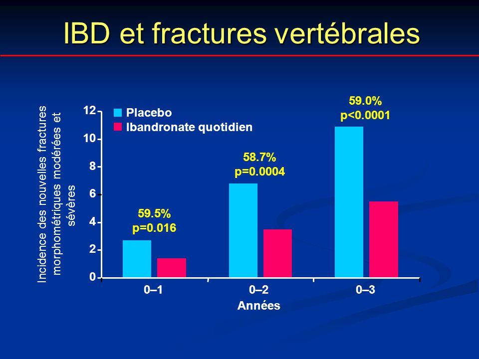 IBD et fractures vertébrales