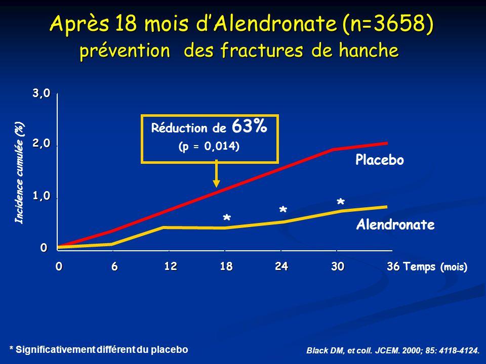 Après 18 mois d'Alendronate (n=3658) prévention des fractures de hanche