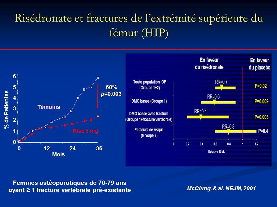Risédronate et fractures de l'extrémité supérieure du fémur (HIP)