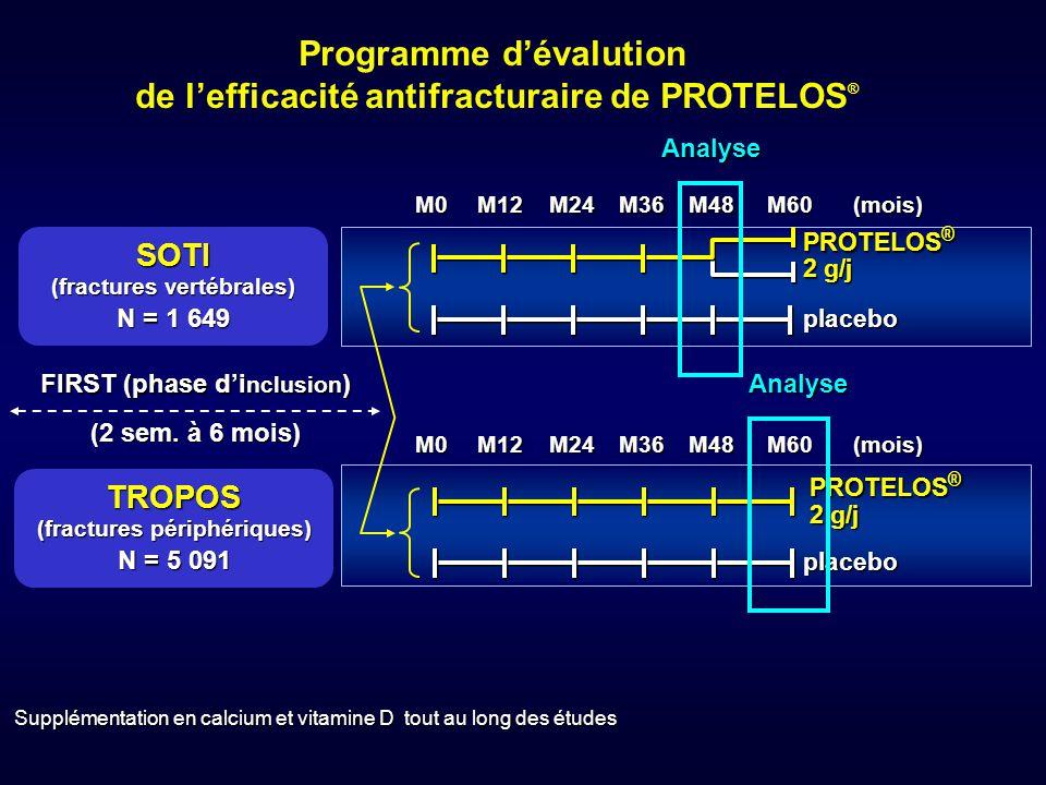 Programme d'évalution de l'efficacité antifracturaire de PROTELOS®