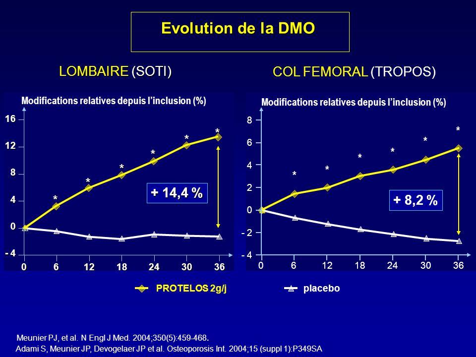 Evolution de la DMO LOMBAIRE (SOTI) COL FEMORAL (TROPOS) + 14,4 %